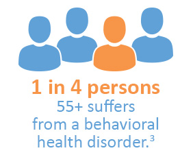 1 in 4 persons 55 or older suffers from a behavioral health disorder.