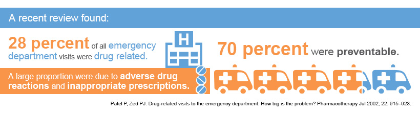 Medication Management Infographic